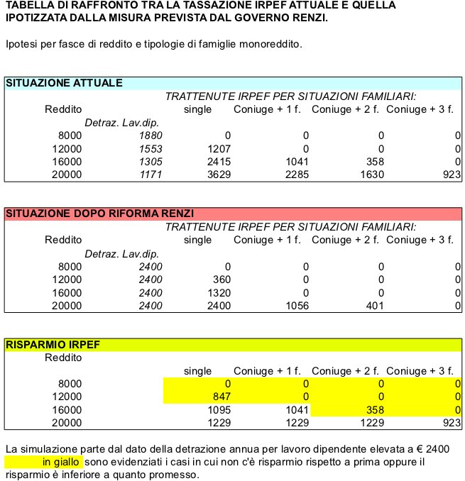 Raffronto IRPEF prima e dopo provvedimento Renzi